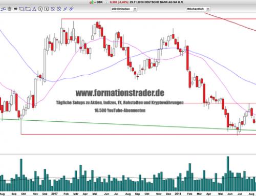 Deutsche Bank: Alle Hoffnungen zerstört?