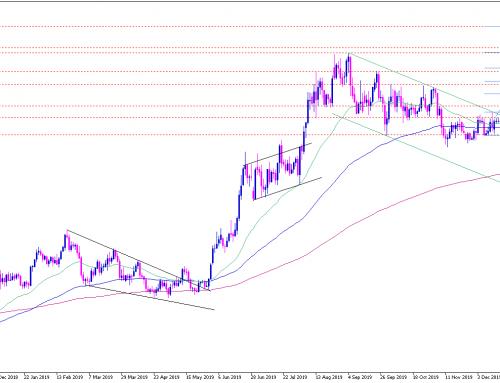 Gold Analyse: Nach Preisexplosion zurück auf dem Weg zur Normalität