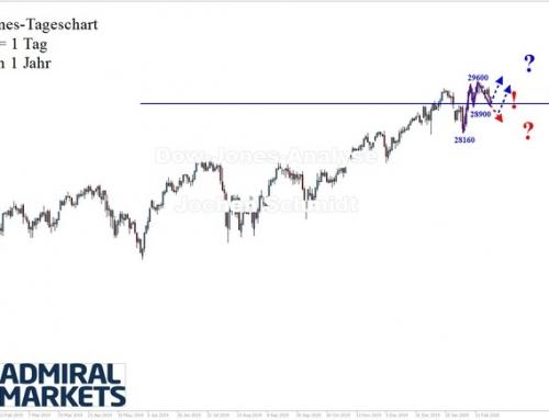 Dow Jones: Zurück zur 29.000!