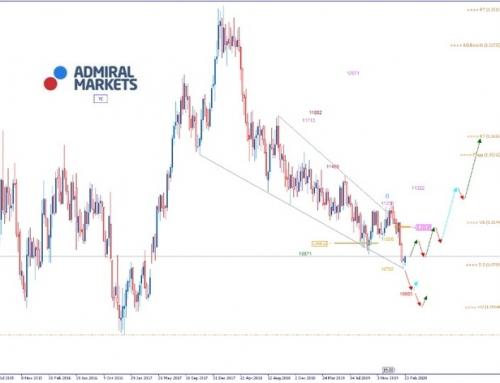 EURUSD Analyse: Corona-Pandemie lässt Märkte abstürzen