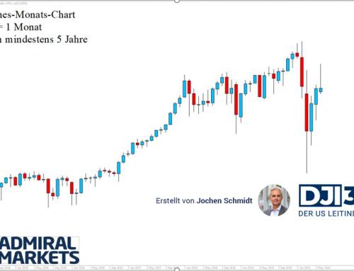 Dow Jones: Deutliche Korrekturphase! – Analyse nach Markttechnik