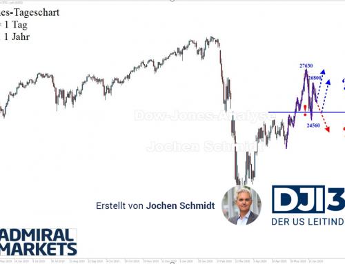 Dow Jones Analyse: Uneinheitlich!