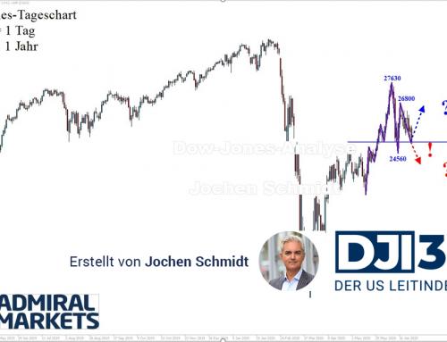 Dow Jones Analyse: Weiterhin uneinheitlich!