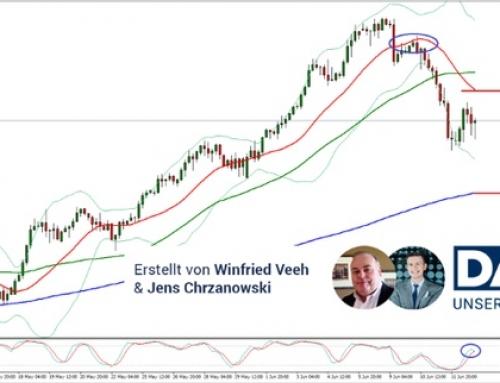 "DAX Analyse: Aktuell eher ""Niemandsland"""