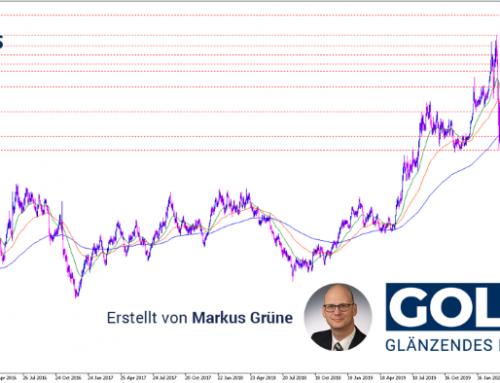 Gold Analyse: Krisenherde USA und China sorgen für Aufwärtsschub