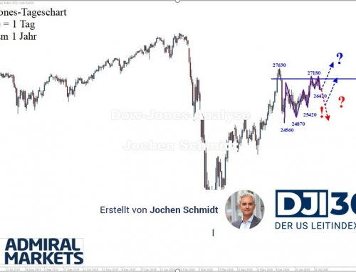 Dow Jones Analyse: Zu langsam!