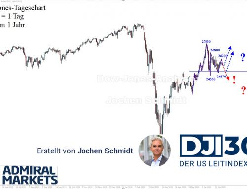Dow Jones Analyse: Spannungsaufbau oder einfach nur unsauber?