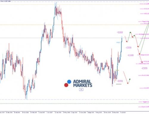 EURUSD Analyse: Zweite Welle bedroht die wirtschaftliche Lage