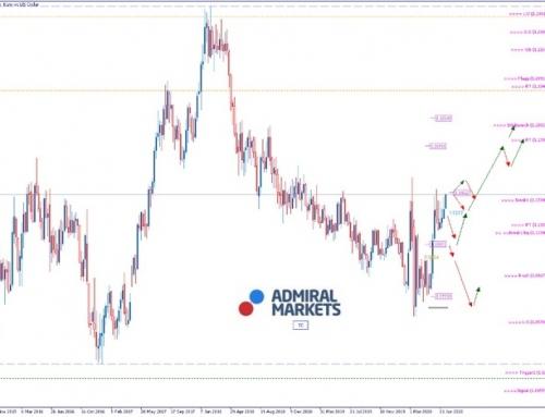 EURUSD Analyse: Konjunkturerholung oder Absturz?