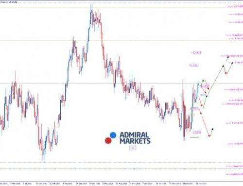 EURUSD Analyse: EU einigt sich auf Konjunkturpaket
