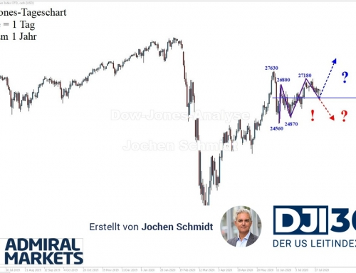 Dow Jones Analyse: Korrektur oder mehr?