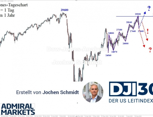Dow Jones Analyse: In der Korrektur!