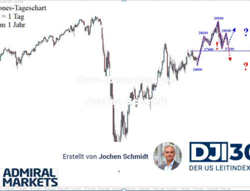 Dow Jones Analyse: Schwebend unsauber!
