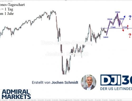 Dow Jones Analyse: Die Uneinheitlichkeit überwiegt!