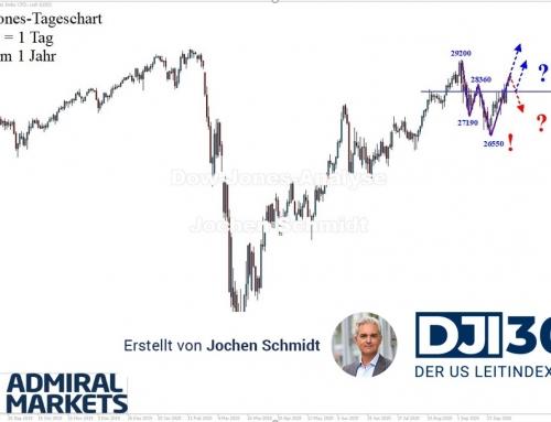 Dow Jones Analyse: Neue Trendbewegung?