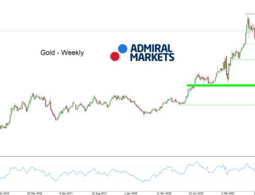 Gold mit Stabilisierung um 1.900 USD – baldige Rückeroberung der 1.975?