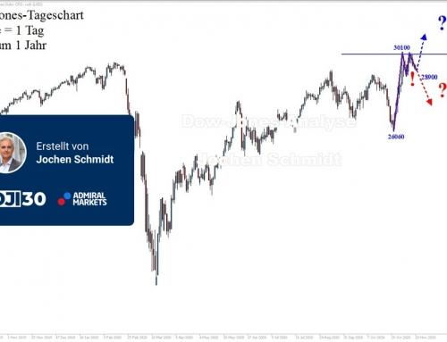 Dow Jones Wochenanalyse: Zähe Korrektur!