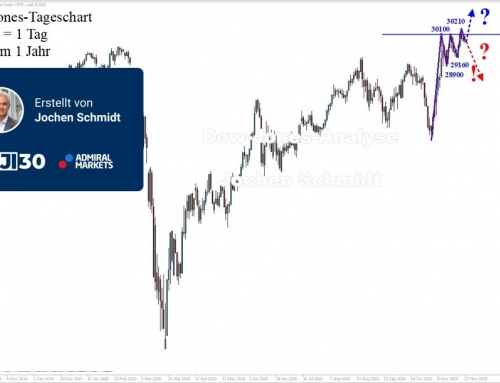 Dow Jones Wochenanalyse: Aufwärtstrend intakt!