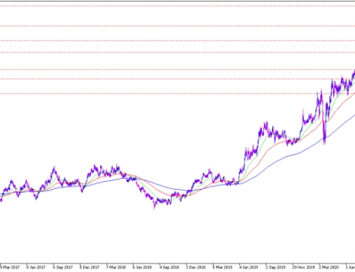 Gold Analyse: Weiter im Abwärtstrend – Erholungspotenzial bleibt begrenzt
