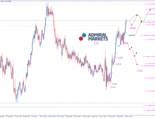 EURUSD Analyse: Euro wird immer stärker