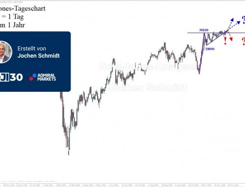 Dow Jones Wochenanalyse: 10.000 Punkte runter, 12.000 Punkte hoch!