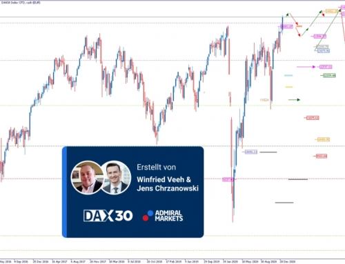 DAX Analyse und Wochenausblick: Das Chartbild ist bullish