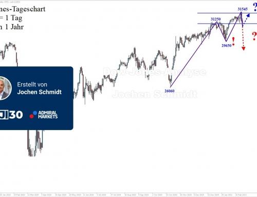 Dow Jones Analyse: Die Schwerkraft ist zurück!