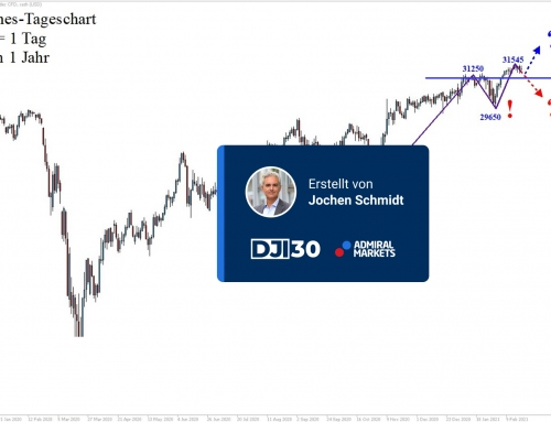 Dow Jones Analyse: Unverändert!