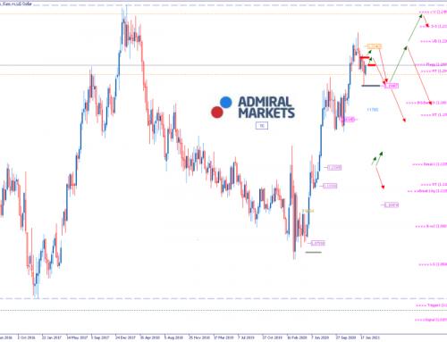 EURUSD Analyse: Aktienmärkte auf Höchstständen