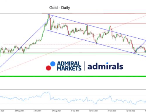 Gold Analyse: Chance-Risiko-Verhältnis-technisch von der Long-Seite immer attraktiver