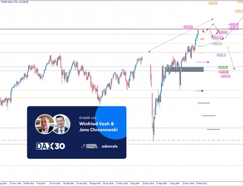 Dow Jones Analyse: Korrektur, Bewegung!