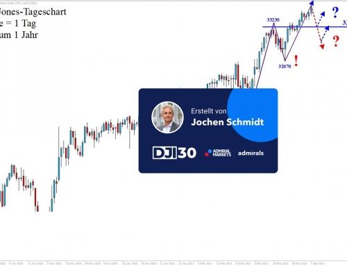Dow Jones Analyse: Immer höher, aber auch schneller?